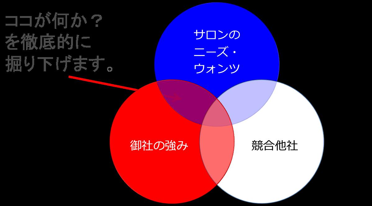 ディーラー3C図式