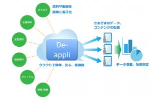 deappli